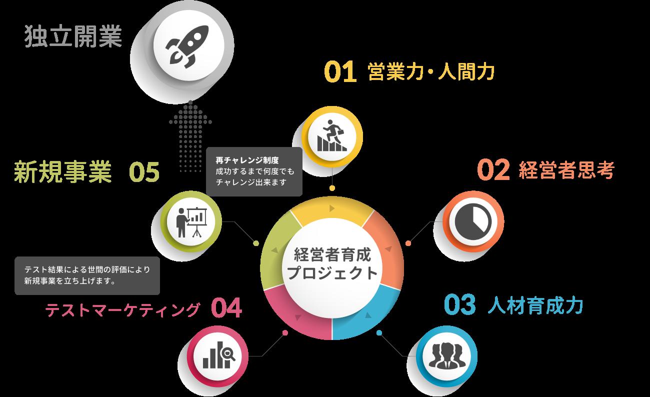 経営者育成プロジェクト